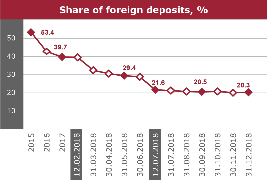 Share of foreign deposite, %
