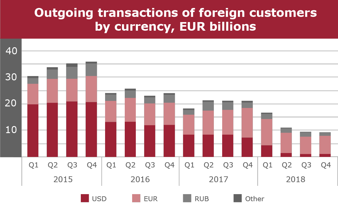 Outgoing transactions of foreign customers by currency, EUR billions