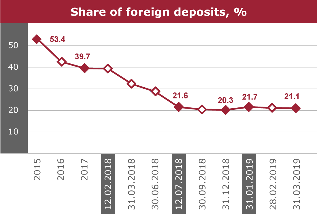 Share of foreign deposits, %