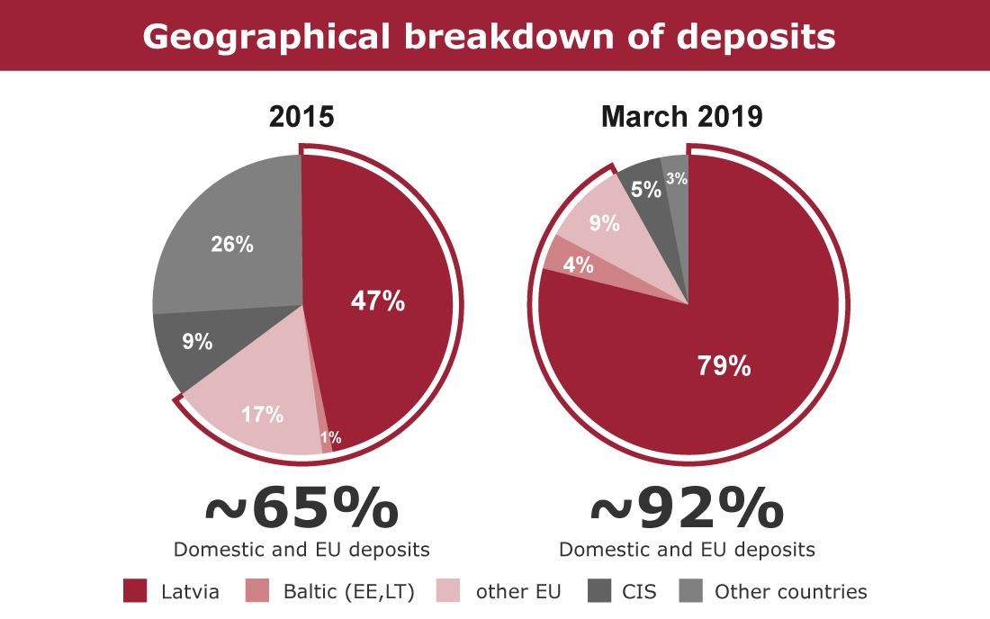 Geographical breakdown of deposits