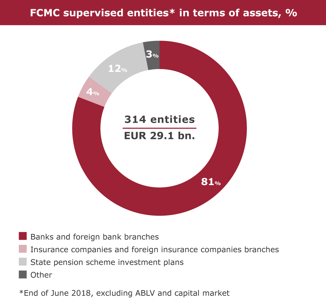 FCMC supervised entities* in terms of assets, %