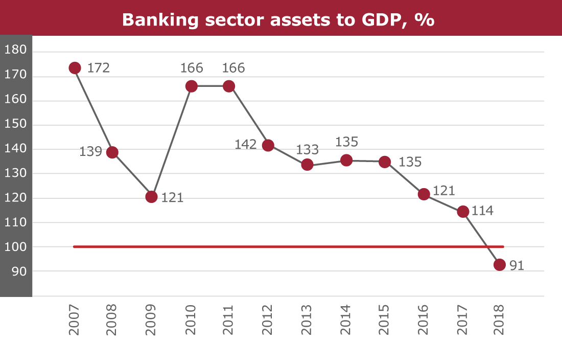 Banking sector assets to GDP, %